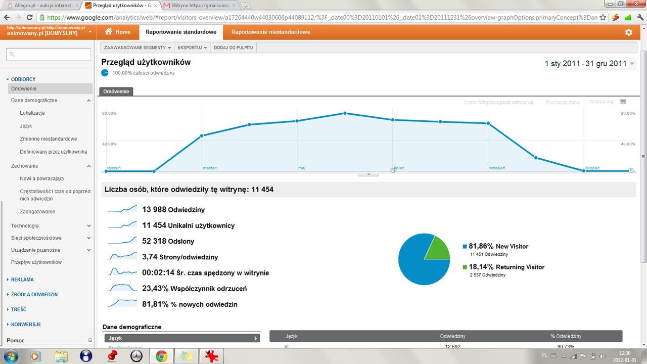 animacje - statystyki 2011 - odrzucenia