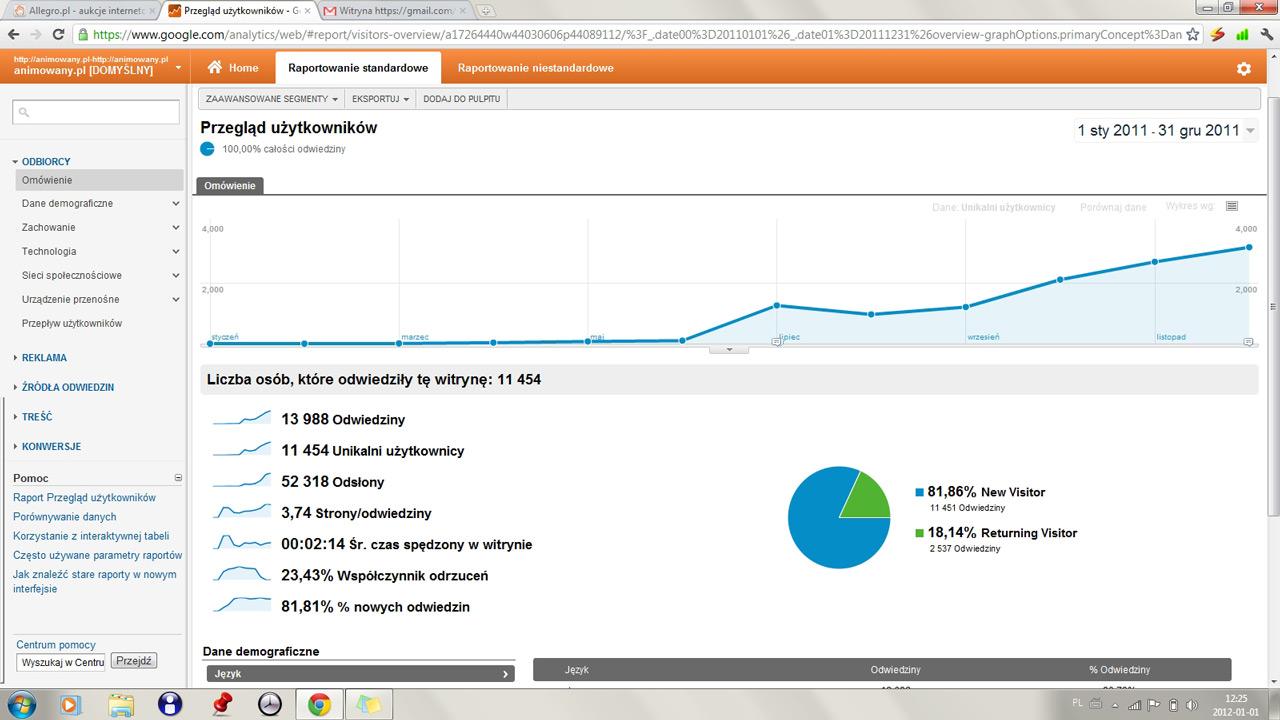 animacje - statystyki 2011 - użytkownicy